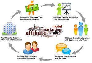 Affiliate Marketing And Blogging   Ithush.com