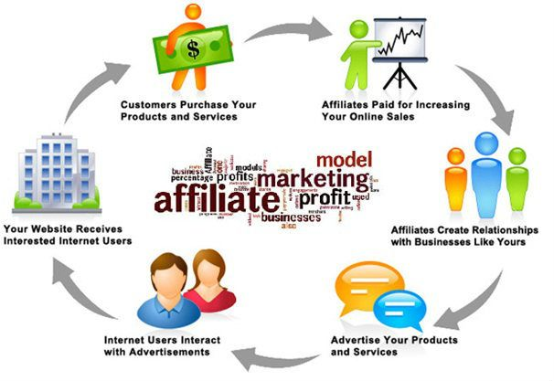 Affiliate Marketing And Blogging | Ithush.com