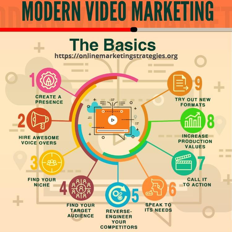 Video Marketing Strategies - Video Cost